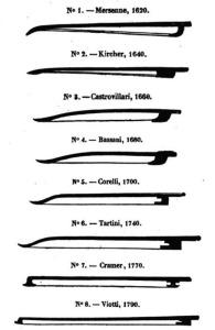 Evolución del arco en los siglos XVII y XVIII