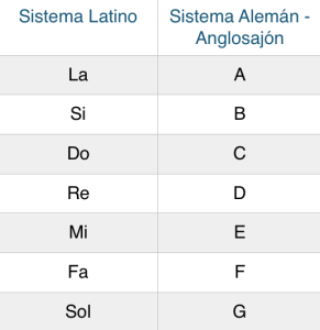 Tabla equivalencias notas